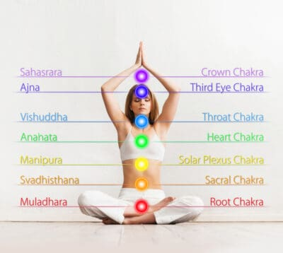 Chakras are the energy centers of the body
